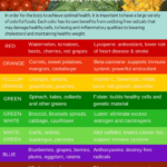 Eat Right with Color Guide